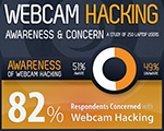 1 in 2 Americans Are Clueless Regarding WebcamHacking